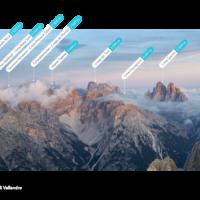 I nomi delle montagne | Peak Visor | panorama dal picco di Vallandro